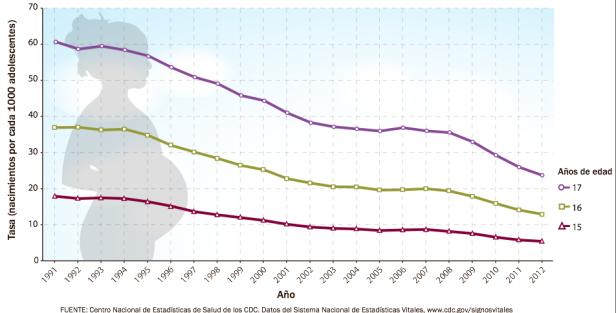 Las tasas de natalidad en las adolescentes de los EE. UU. han disminuido,  pero se puede hacer más  .